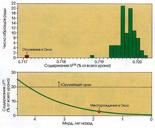 """Атомы урана-235 составляют около 0,720% естественного урана. Поэтому, когда рабочие обнаружили, что уран из карьера Окло содержал чуть больше 0,717%, они были удивлены, Этот показатель действительно существенно отличается от результатов анализа других образцов руды урана (вверху). Видимо, в прошлом отношение урана-235к урану-238 было намного выше, так как период полураспада урана-235намного короче. В подобных условиях становится возможной реакция расщепления. Когда 1,8 млрд, лет назад сформировались урановые залежи в Окло, естественное содержание урана-235 составляло около 3%, как и в топливе для ядерных реакторов. Когда примерно4,6 млрд. лет назад сформировалась Земля, соотношение превышало 20%, то есть уровень, при котором уран сегодня считается """"оружейным""""."""