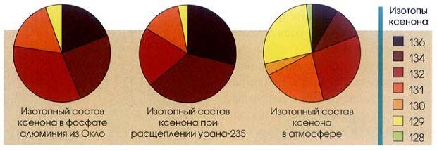 Ксенон, извлечённый из зёрен фосфата алюминия в образце из Окло, оказался любопытного изотопного состава (слева), не соответствующего тому, что получается при расщепленииурана-235 (в центре), и не похож на изотопный состав атмосферного ксенона (справа). Примечательно, что количества ксенона-131 и -132 выше, а количества -134 и -136 ниже, чем следовало ожидать от расщепления урана-235. Хотя эти наблюдения вначале весьма озадачили автора, позже он понял, что они содержали ключ к пониманию работы этого древнего ядерного реактора.