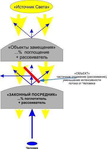 Вариант Законный посредник + объект+объект замещения