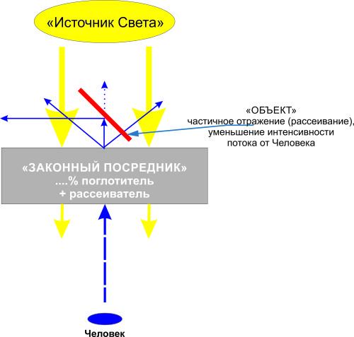Вариант Законный посредник + объект
